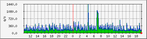 mysql.queries Traffic Graph